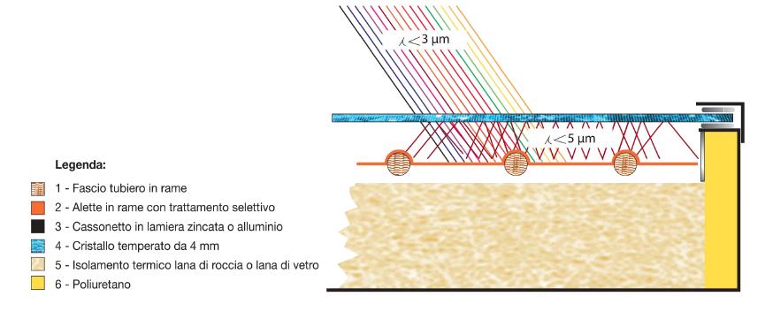 Pannello-Solare-Sezione