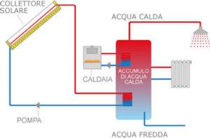 schema dei componenti un impianto solare termico
