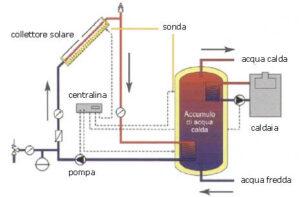 schema impianto solare termico a circolazione forzata