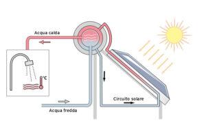 Schema impianto solare termico a circolazione naturale