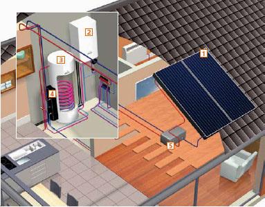 Impianto solare termico: guida alla scelta